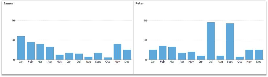 Field sales rep workload analysis