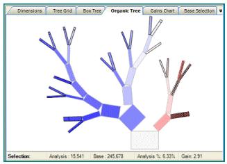 FastStats Orgainic Decision Tree