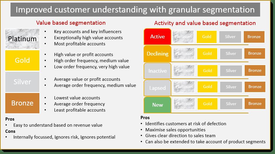Customer Segmentation And Activity Planning