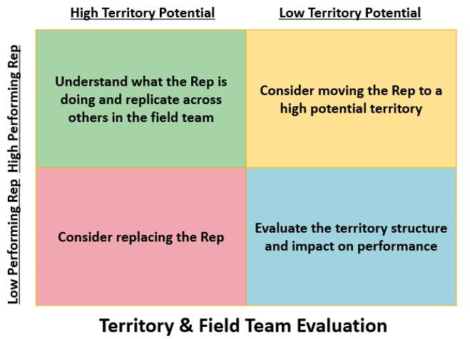 Field sales team HR assessment